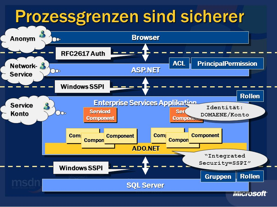 Prozessgrenzen sind sicherer BrowserBrowser ASP.NETASP.NET Enterprise Services Applikation SQL Server Anonym Network- Service Service Konto RFC2617 Auth Windows SSPI ADO.NET ComponentComponent ComponentComponent ComponentComponent ComponentComponent ComponentComponent ComponentComponent Serviced Component Identität: DOMAENE/Konto ACL PrincipalPermission Rollen Rollen Gruppen Integrated Security=SSPI