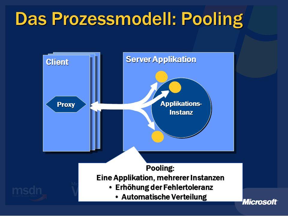 Server Applikation Das Prozessmodell: Pooling Applikations- Instanz ClientClient Proxy Pooling: Eine Applikation, mehrerer Instanzen Erhöhung der Fehlertoleranz Erhöhung der Fehlertoleranz Automatische Verteilung Automatische Verteilung Applikations- Instanz