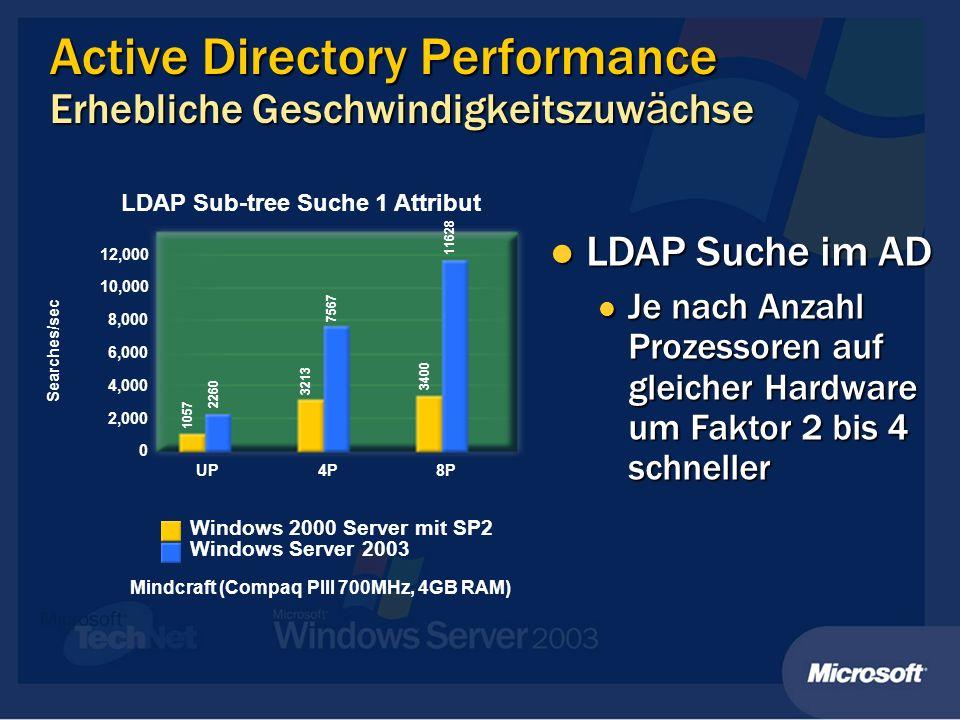 Active Directory Performance Erhebliche Geschwindigkeitszuw ä chse Mindcraft (Compaq PIII 700MHz, 4GB RAM) Windows 2000 Server mit SP2 Windows Server 2003 LDAP Sub-tree Suche 1 Attribut 12,000 10,000 8,000 6,000 4,000 2,000 0 UP4P8P Searches/sec 1057 2260 3213 7567 3400 11628 LDAP Suche im AD LDAP Suche im AD Je nach Anzahl Prozessoren auf gleicher Hardware um Faktor 2 bis 4 schneller Je nach Anzahl Prozessoren auf gleicher Hardware um Faktor 2 bis 4 schneller