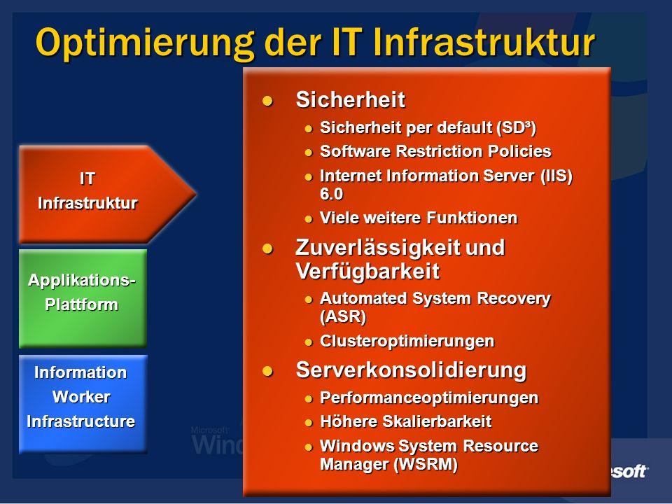 Optimierung der IT Infrastruktur Sicherheit Sicherheit Sicherheit per default (SD³) Sicherheit per default (SD³) Software Restriction Policies Software Restriction Policies Internet Information Server (IIS) 6.0 Internet Information Server (IIS) 6.0 Viele weitere Funktionen Viele weitere Funktionen Zuverlässigkeit und Verfügbarkeit Zuverlässigkeit und Verfügbarkeit Automated System Recovery (ASR) Automated System Recovery (ASR) Clusteroptimierungen Clusteroptimierungen Serverkonsolidierung Serverkonsolidierung Performanceoptimierungen Performanceoptimierungen Höhere Skalierbarkeit Höhere Skalierbarkeit Windows System Resource Manager (WSRM) Windows System Resource Manager (WSRM) InformationWorkerInfrastructure Applikations-Plattform ITInfrastruktur
