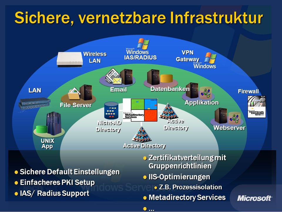 Sichere, vernetzbare Infrastruktur LAN Active Directory Firewall Zertifikatverteilung mit Gruppenrichtlinien Zertifikatverteilung mit Gruppenrichtlinien IIS-Optimierungen IIS-Optimierungen Z.B.
