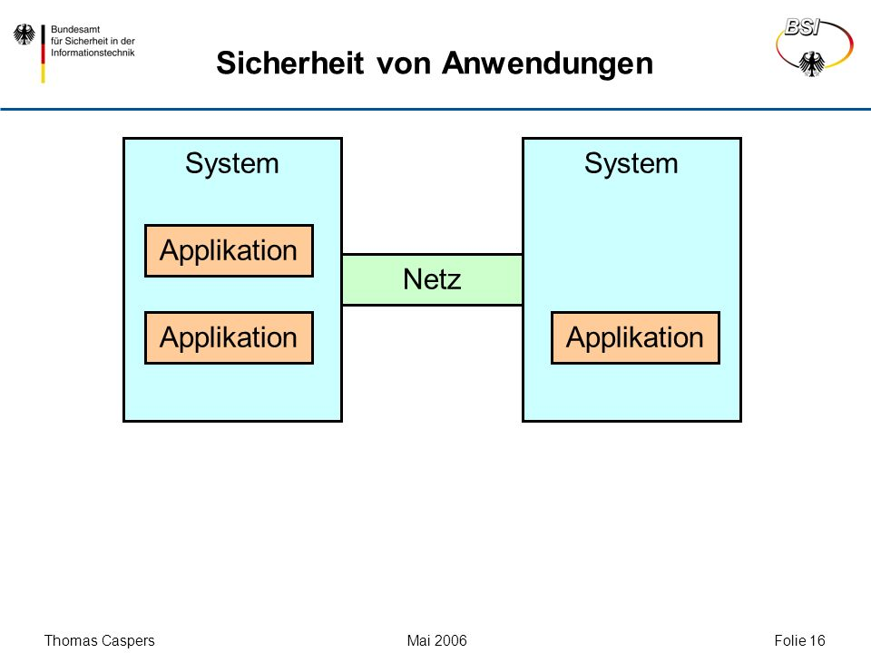 Thomas Caspers Mai 2006 Folie 16 System Sicherheit von Anwendungen Applikation Netz