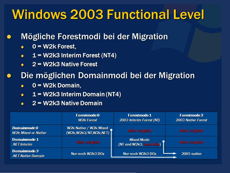 Windows 2003 Functional Level Mögliche Forestmodi bei der Migration Mögliche Forestmodi bei der Migration 0 = W2k Forest, 0 = W2k Forest, 1 = W2k3 Int