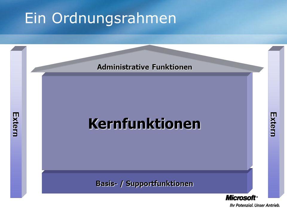 Ein Ordnungsrahmen Basis- / Supportfunktionen Extern Kernfunktionen Extern Administrative Funktionen