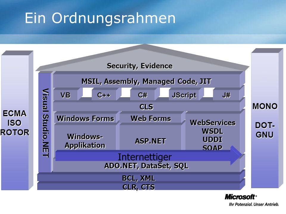 Ein Ordnungsrahmen MONODOT-GNU CLR, CTS BCL, XML Visual Studio.NET ADO.NET, DataSet, SQL Windows-ApplikationASP.NET Windows Forms Web Forms WebService