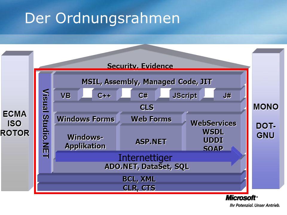 Der Ordnungsrahmen MONODOT-GNU CLR, CTS BCL, XML Visual Studio.NET ADO.NET, DataSet, SQL Windows-ApplikationASP.NET Windows Forms Web Forms WebService