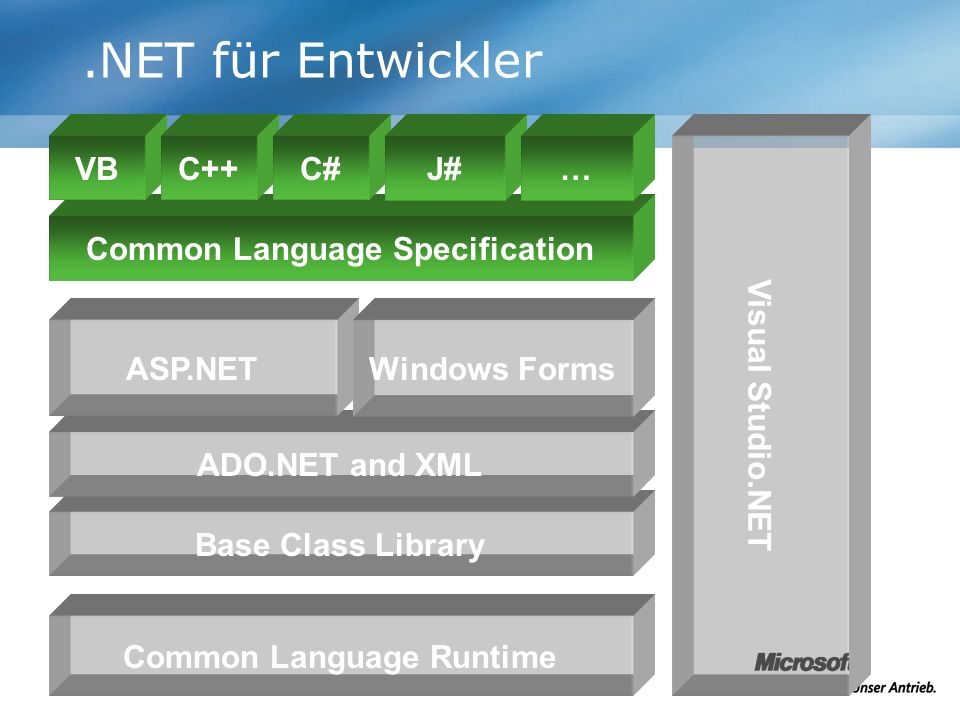 .NET für Entwickler Base Class Library Common Language Specification Common Language Runtime ADO.NET and XML VBC++C# Visual Studio.NET ASP.NET J#… Win
