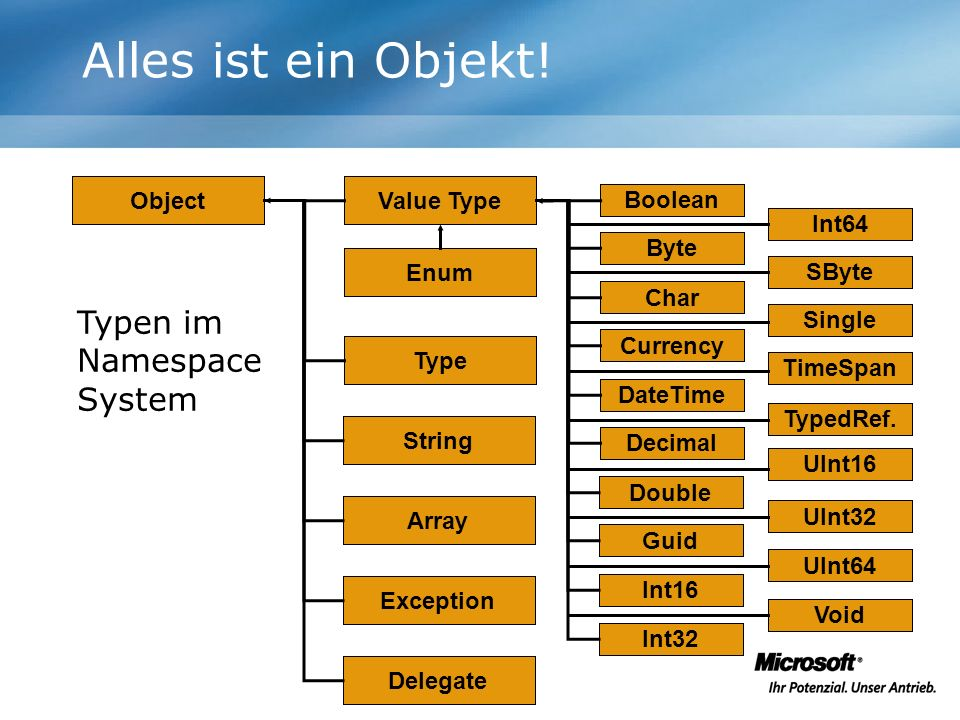 Alles ist ein Objekt! Object Value Type Enum Type String Array Exception Boolean Byte Char Currency DateTime Decimal Double Guid Int16 Int32 Int64 SBy