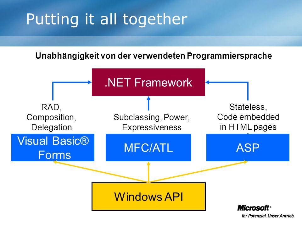 Putting it all together Windows API.NET Framework Unabhängigkeit von der verwendeten Programmiersprache ASPMFC/ATL Visual Basic® Forms RAD, Compositio