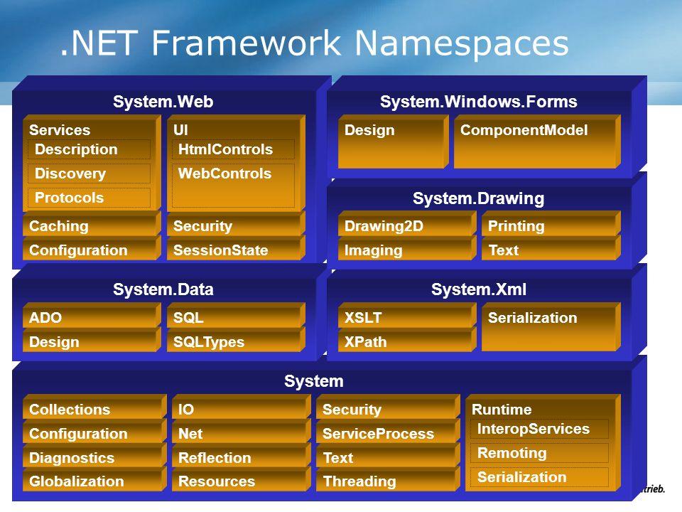 System.Web.NET Framework Namespaces System System.DataSystem.Xml Design ADO SQLTypes SQL Globalization Diagnostics Configuration Collections Resources