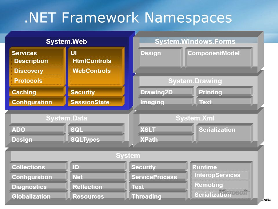 .NET Framework Namespaces System System.DataSystem.Xml System.Web Globalization Diagnostics Configuration Collections Resources Reflection Net IO Threading Text ServiceProcess Security Design ADO SQLTypes SQL XPath XSLT Runtime InteropServices Remoting Serialization ConfigurationSessionState CachingSecurity Services Description Discovery Protocols UI HtmlControls WebControls System.Drawing Imaging Drawing2D Text Printing System.Windows.Forms DesignComponentModel