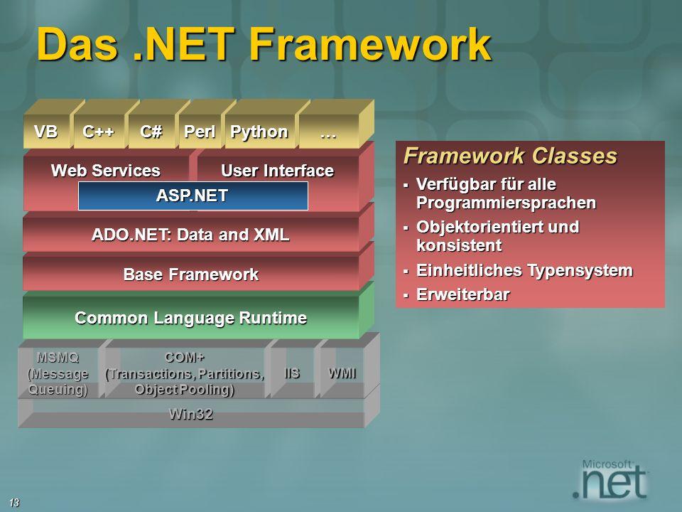 13 Framework Classes Verfügbar für alle Programmiersprachen Verfügbar für alle Programmiersprachen Objektorientiert und konsistent Objektorientiert und konsistent Einheitliches Typensystem Einheitliches Typensystem Erweiterbar Erweiterbar Win32 MSMQ(MessageQueuing)COM+ (Transactions, Partitions, Object Pooling) IISWMI Common Language Runtime Das.NET Framework Base Framework ADO.NET: Data and XML Web Services User Interface VBC++C# ASP.NET PerlPython…