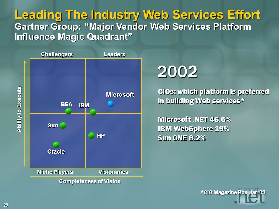 28 Ability to Execute Completeness of Vision IBMMicrosoft Leading The Industry Web Services Effort Gartner Group: Major Vendor Web Services Platform Influence Magic Quadrant HP Sun Oracle ChallengersLeaders Niche Players Visionaries *CIO Magazine Poll Jan 03 CIOs: which platform is preferred in building Web services* Microsoft.NET 46.5% IBM WebSphere 19% Sun ONE 8.2% BEA 2002