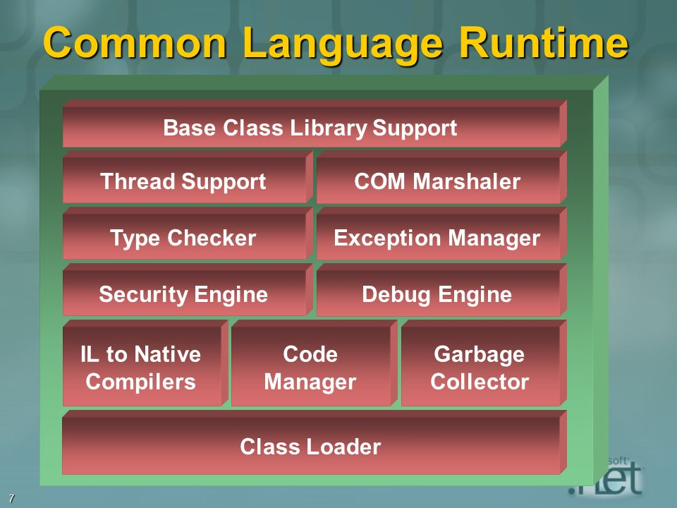 7 Common Language Runtime Class Loader IL to Native Compilers Code Manager Garbage Collector Security EngineDebug EngineType CheckerException ManagerT