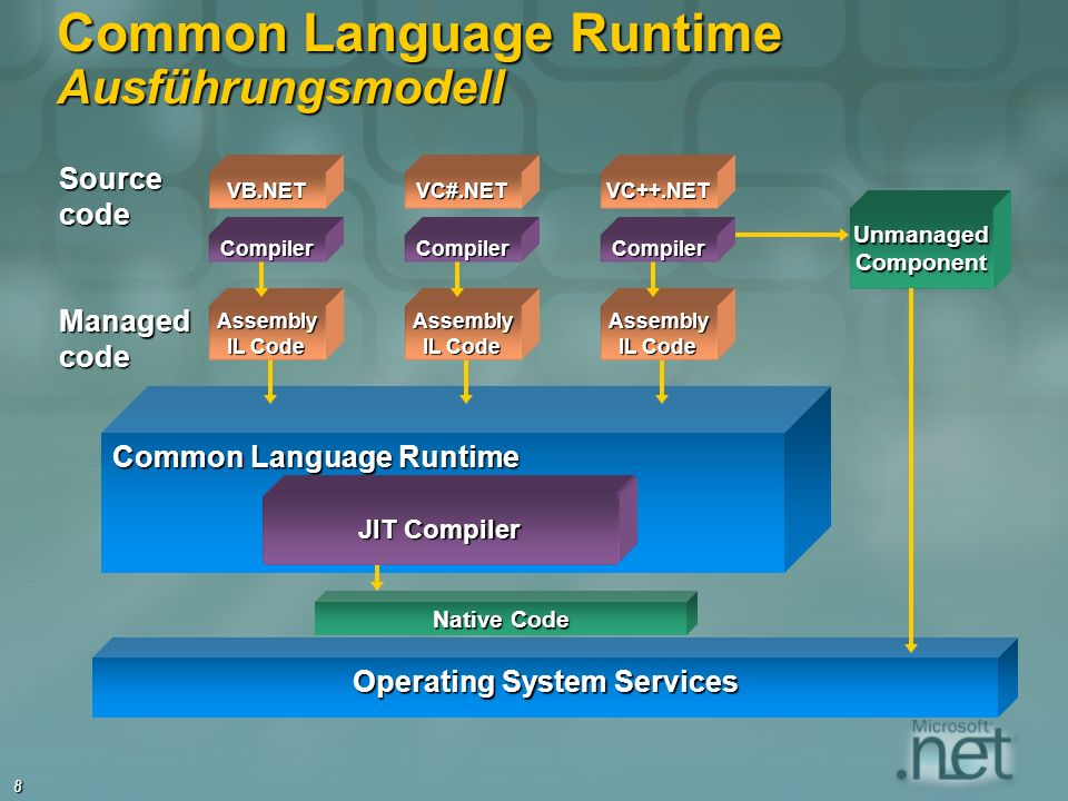 8 Common Language Runtime Ausführungsmodell VB.NET Source code VC++.NETVC#.NET Operating System Services Common Language Runtime Native Code Managedco