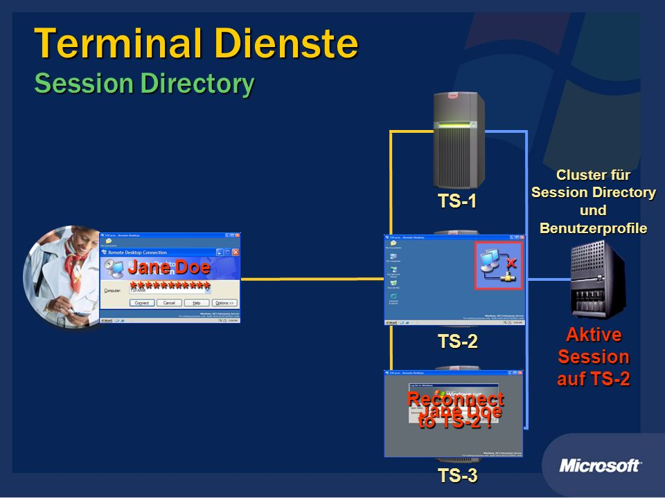 Terminal Dienste Session Directory TS-2 TS-1 TS-3 Cluster für Session Directory und Benutzerprofile Jane Doe *********** Jane Doe Aktive Session auf T