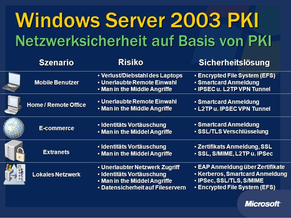Windows Server 2003 PKI Netzwerksicherheit auf Basis von PKI Szenario Risiko Sicherheitslösung Mobile Benutzer Encrypted File System (EFS) Encrypted F
