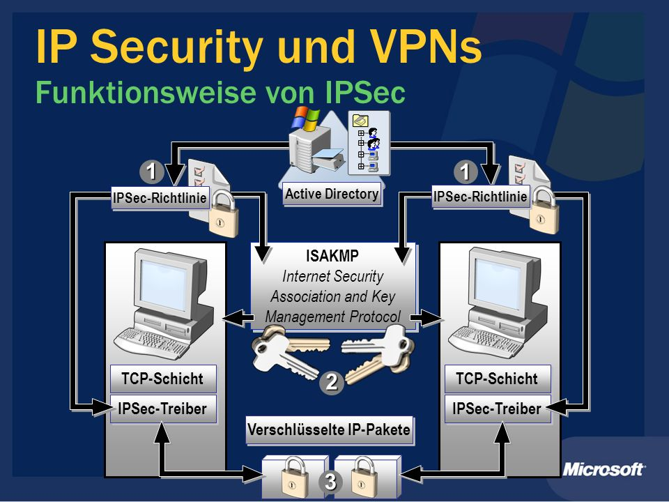 IP Security und VPNs Funktionsweise von IPSec TCP-Schicht IPSec-Treiber TCP-Schicht IPSec-Treiber ISAKMP Internet Security Association and Key Managem