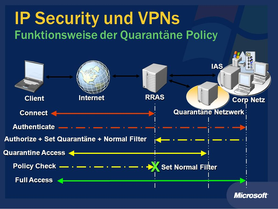 IP Security und VPNs Funktionsweise der Quarantäne Policy Internet Corp Netz Client RRAS IAS Quarantäne Netzwerk Connect Quarantine Access Full Access