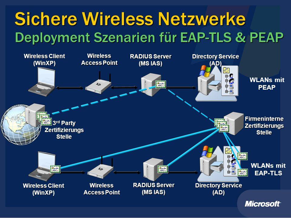 Sichere Wireless Netzwerke Deployment Szenarien für EAP-TLS & PEAP Directory Service (AD) Wireless Client (WinXP) Wireless Access Point RADIUS Server