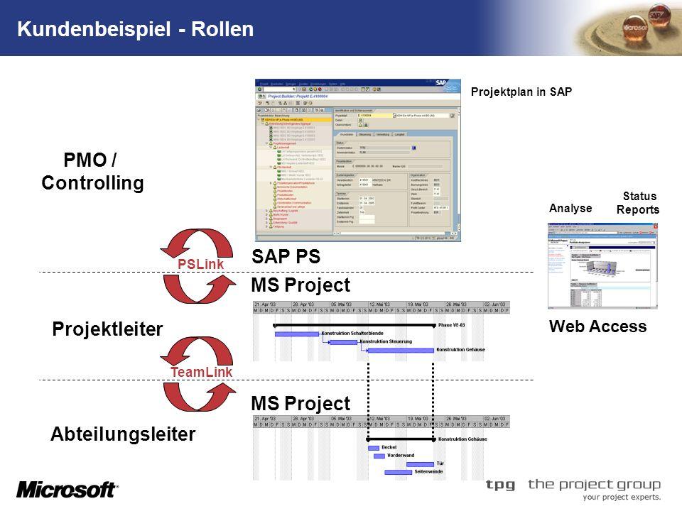 TM Kundenbeispiel - Rollen Projektplan in SAP PMO / Controlling Projektleiter Abteilungsleiter TeamLinkPSLink SAP PS Web Access Status Reports Analyse MS Project