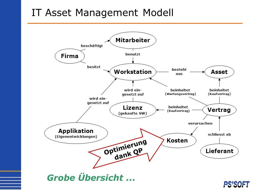 IT Asset Management Modell Firma Mitarbeiter Workstation Asset Vertrag Lieferant Kosten Lizenz (gekaufte SW) Applikation (Eigenentwicklungen) beschäft