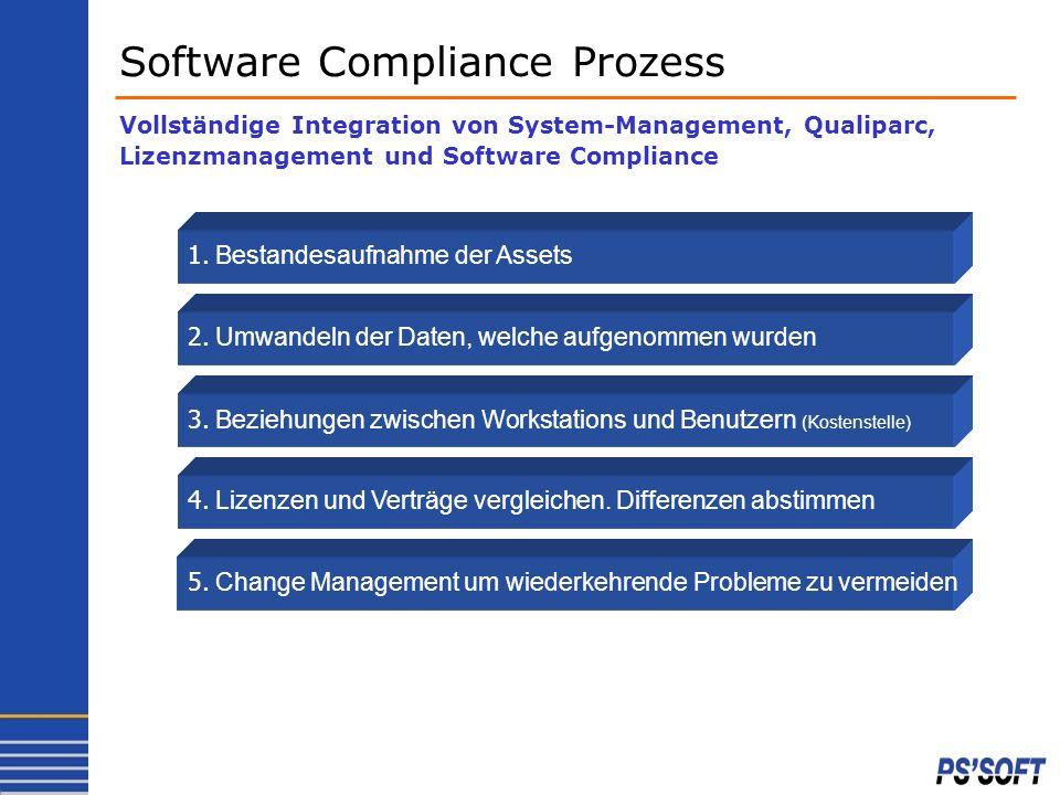 5. Change Management um wiederkehrende Probleme zu vermeiden 4. Lizenzen und Verträge vergleichen. Differenzen abstimmen 3. Beziehungen zwischen Works