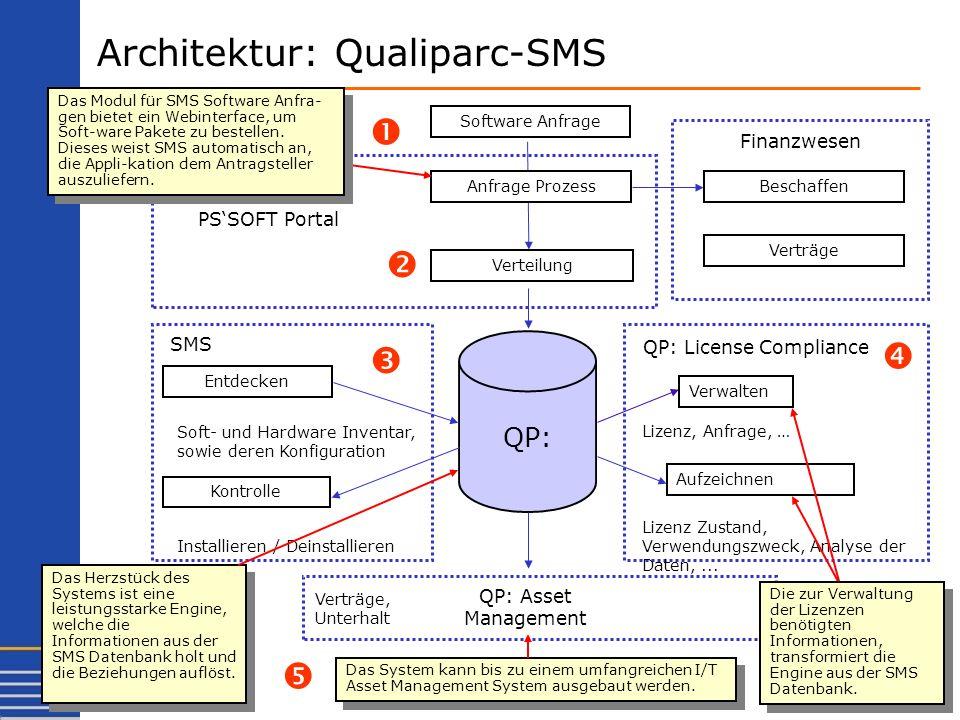 Architektur: Qualiparc-SMS Software Anfrage QP: Entdecken Soft- und Hardware Inventar, sowie deren Konfiguration Verwalten Lizenz, Anfrage, … Finanzwe