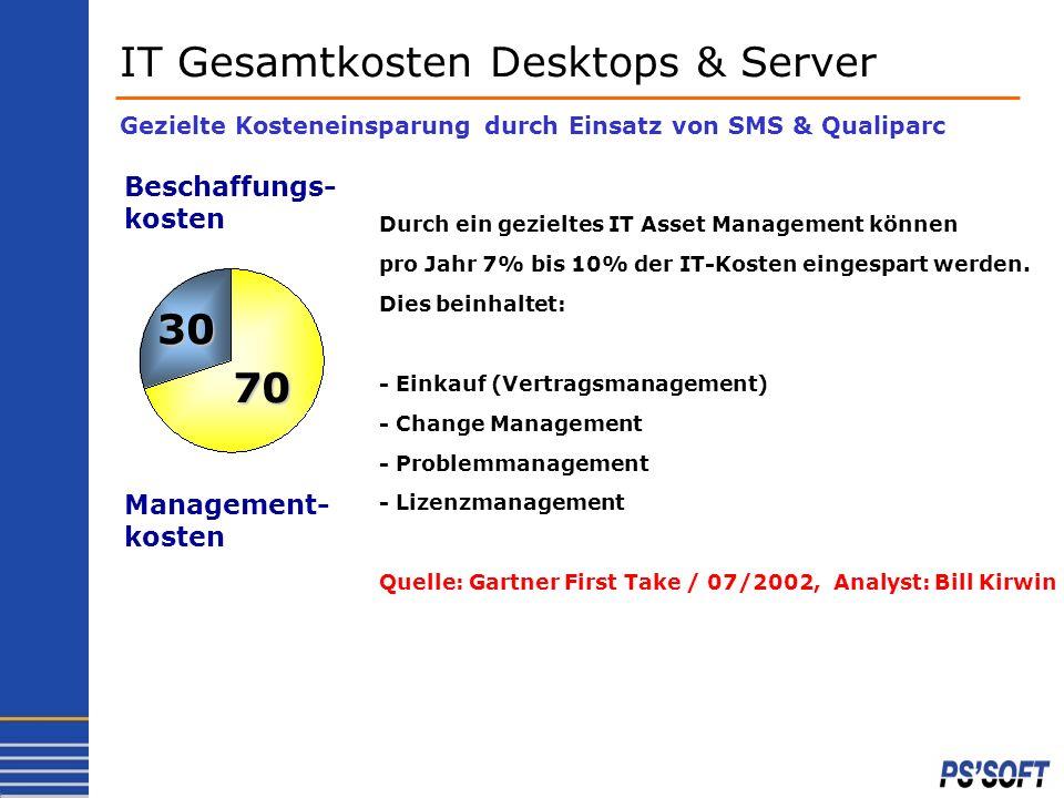 Durch den Einsatz von Qualiparc in der UBS AG im Einkauf, dem Lizenz- und Vertrags-Management und dem finanziellen IT-Controlling konnten wir innerhalb von zwei Jahren 15% der Kosten im Desktop Management einsparen.