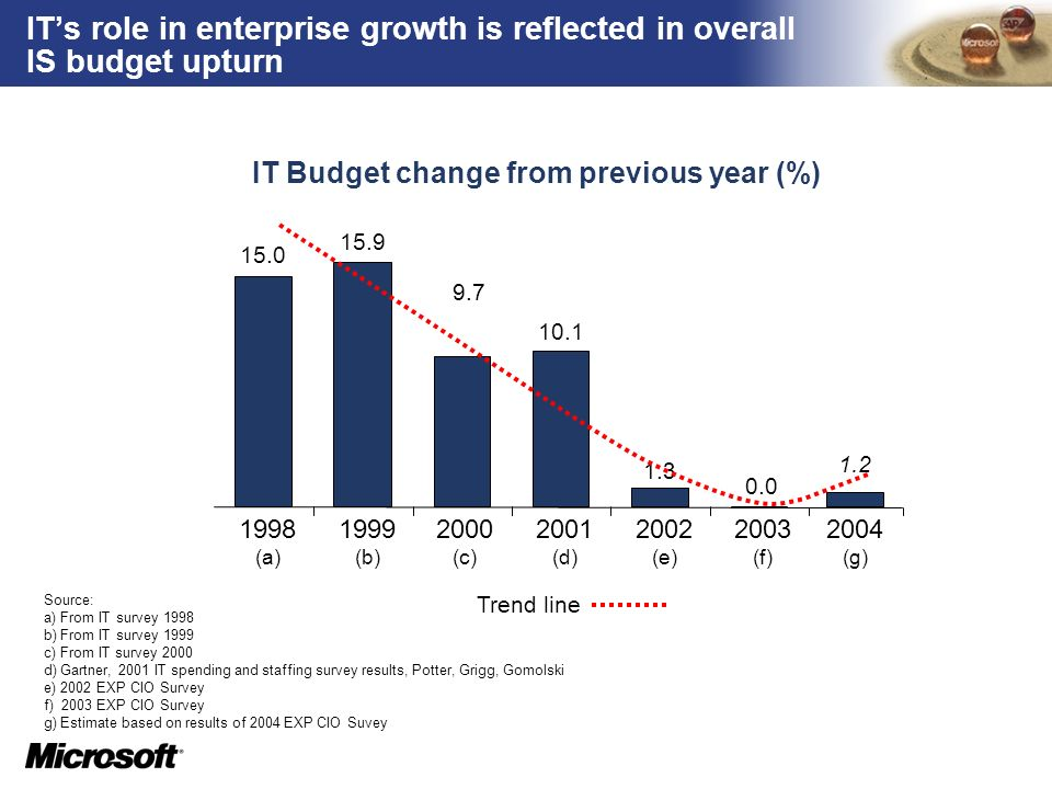 TM ITs role in enterprise growth is reflected in overall IS budget upturn IT Budget change from previous year (%) 10.1 1.3 0.0 15.0 15.9 9.7 1998 (a)