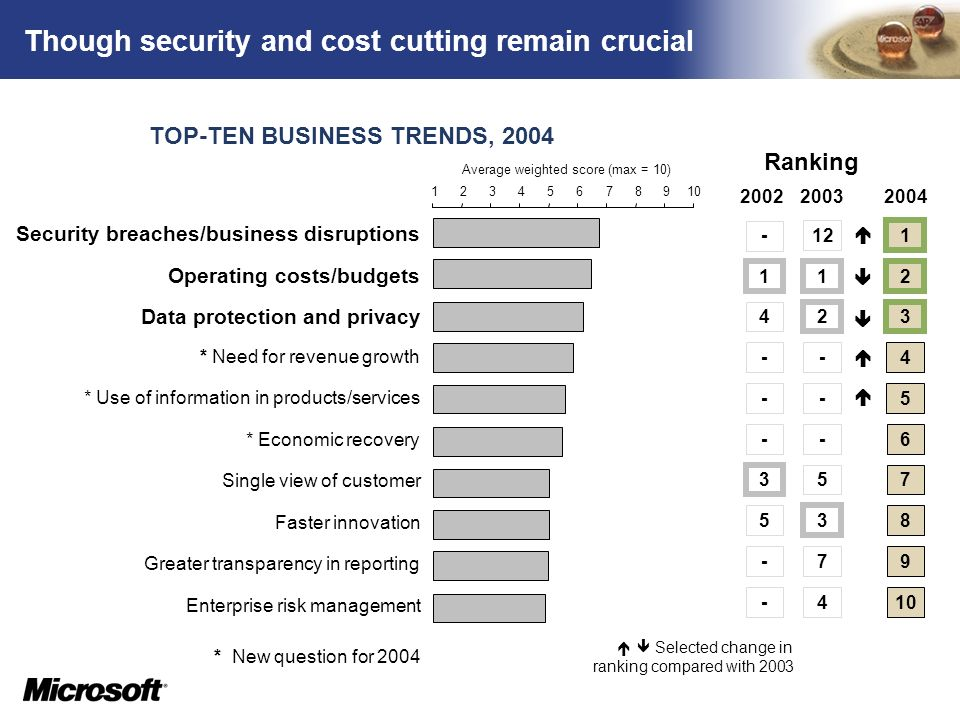 TM Though security and cost cutting remain crucial TOP-TEN BUSINESS TRENDS, 2004 Selected change in ranking compared with 2003 12345678910 Average wei