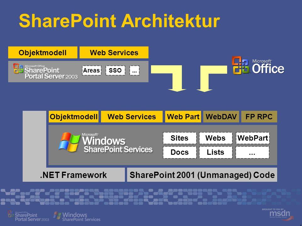 SharePoint Architektur ObjektmodellWeb Services SharePoint 2001 (Unmanaged) Code.NET Framework ObjektmodellWeb ServicesWeb PartWebDAVFP RPC SitesWebs.