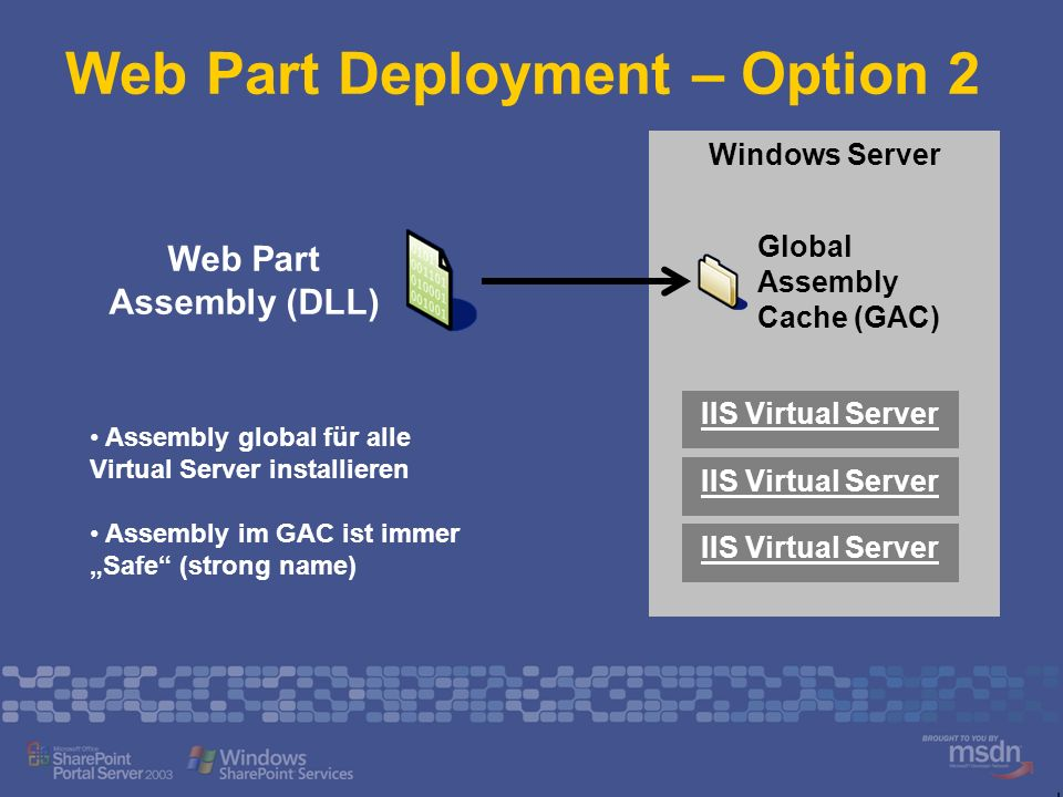 Windows Server Web Part Deployment – Option 2 Global Assembly Cache (GAC) Web Part Assembly (DLL) IIS Virtual Server Assembly global für alle Virtual