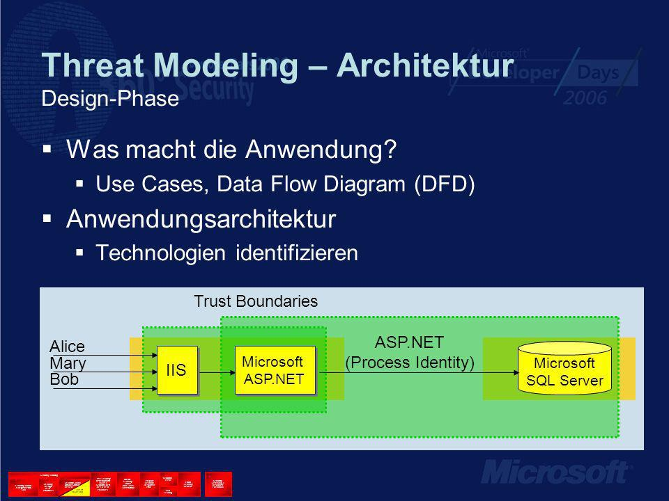 Threat Modeling – Architektur Design-Phase Was macht die Anwendung? Use Cases, Data Flow Diagram (DFD) Anwendungsarchitektur Technologien identifizier