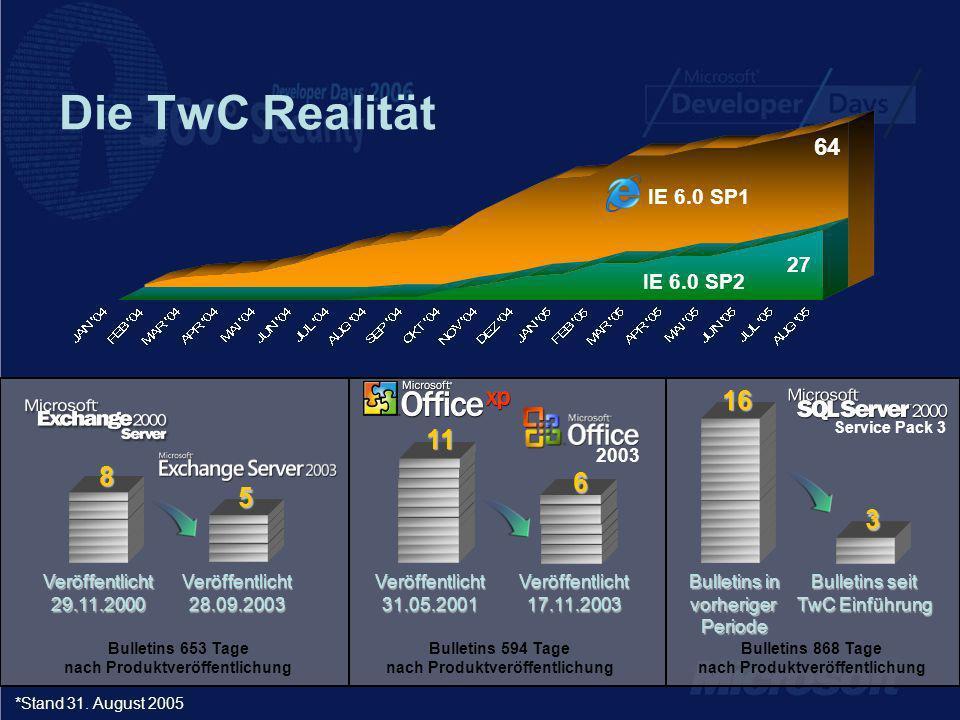 Die TwC Realität Veröffentlicht 29.11.2000 Veröffentlicht 28.09.2003 2003 Bulletins 653 Tage nach Produktveröffentlichung *Stand 31.