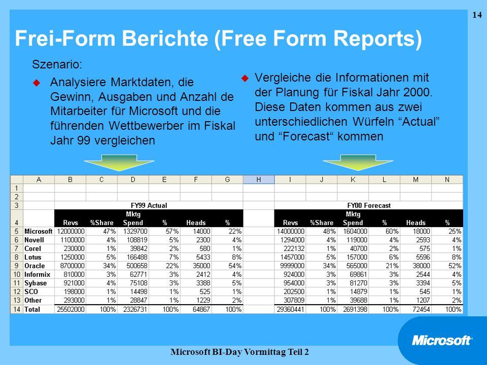 14 Microsoft BI-Day Vormittag Teil 2 Frei-Form Berichte (Free Form Reports) Szenario: u Analysiere Marktdaten, die Gewinn, Ausgaben und Anzahl de Mita
