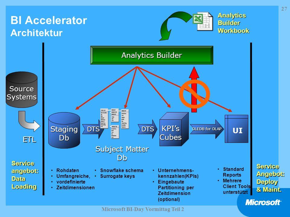 27 Microsoft BI-Day Vormittag Teil 2 SourceSystems DTSDTS Analytics Builder Serviceangebot:DataLoadingServiceAngebot:Deploy & Maint. BI Accelerator Ar