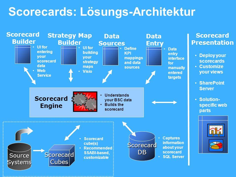 Scorecards: Lösungs-Architektur UI for entering your scorecard data Web Service Scorecard Builder Data entry interface for manually entered targets Da