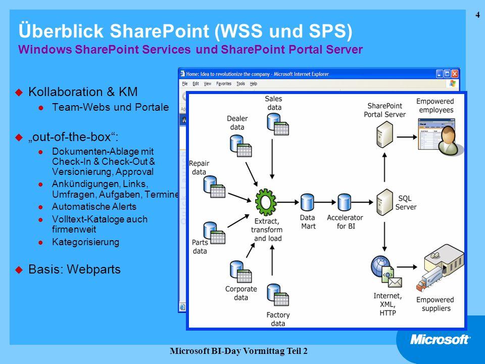 4 Microsoft BI-Day Vormittag Teil 2 Überblick SharePoint (WSS und SPS) Windows SharePoint Services und SharePoint Portal Server u Kollaboration & KM l