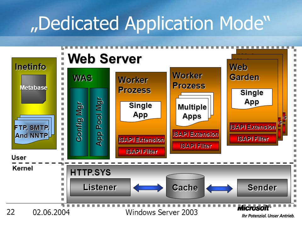 02.06.2004Windows Server 2003 22 Dedicated Application Mode WAS Config Mgr App Pool Mgr Inetinfo FTP, SMTP, And NNTP Metabase Web Server Worker Prozess ISAPI Filter ISAPI Extension SingleApp MultipleApps Worker Prozess ISAPI Filter ISAPI Extension Web Garden ISAPI Filters ISAPI Extensions SingleApp Web Garden ISAPI Filters ISAPI Extensions SingleApp Web Garden ISAPI Filter ISAPI Extension SingleApp UserKernel HTTP.SYS Listener Cache Sender
