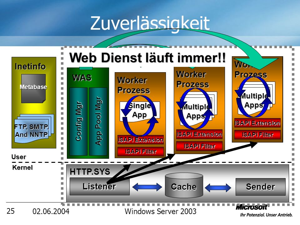 Windows Server Zuverlässigkeit HTTP.SYS Listener Cache Sender WAS Config Mgr App Pool Mgr Inetinfo FTP, SMTP, And NNTP Metabase Web Server MultipleApps Worker Prozess ISAPI Filter ISAPI Extension Worker Prozess ISAPI Filter ISAPI Extension SingleApp MultipleApps Worker Prozess ISAPI Filter ISAPI Extension UserKernel ZZzz..