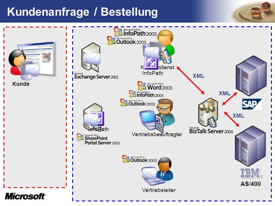 Kundendienst Vertriebsbeauftragter Vertriebsleiter Kunde Kundenanfrage / Bestellung XML AS/400 InfoPath