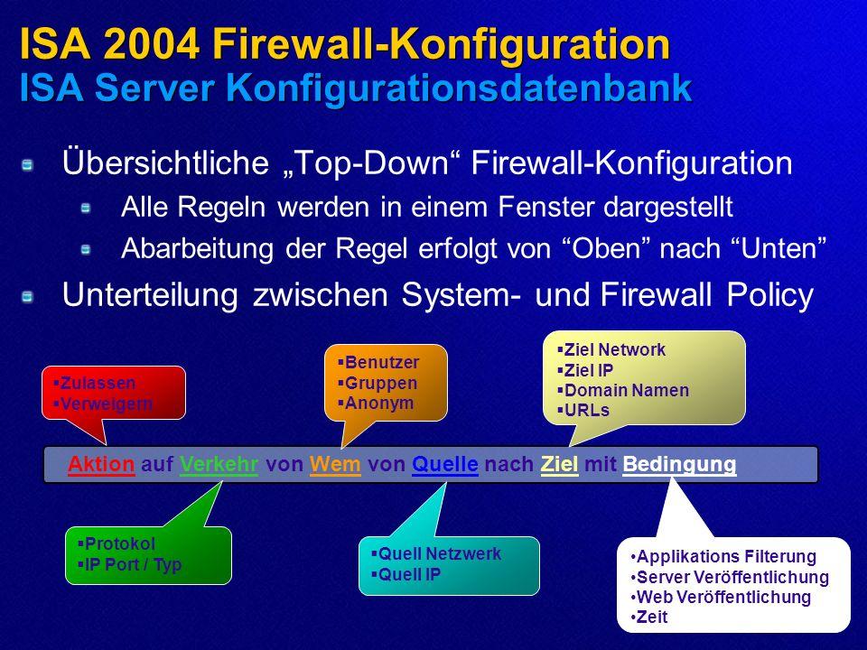 ISA 2004 Firewall-Konfiguration ISA Server Konfigurationsdatenbank Zulassen Verweigern Quell Netzwerk Quell IP Ziel Network Ziel IP Domain Namen URLs Protokol IP Port / Typ Applikations Filterung Server Veröffentlichung Web Veröffentlichung Zeit Aktion auf Verkehr von Wem von Quelle nach Ziel mit Bedingung Benutzer Gruppen Anonym Übersichtliche Top-Down Firewall-Konfiguration Alle Regeln werden in einem Fenster dargestellt Abarbeitung der Regel erfolgt von Oben nach Unten Unterteilung zwischen System- und Firewall Policy