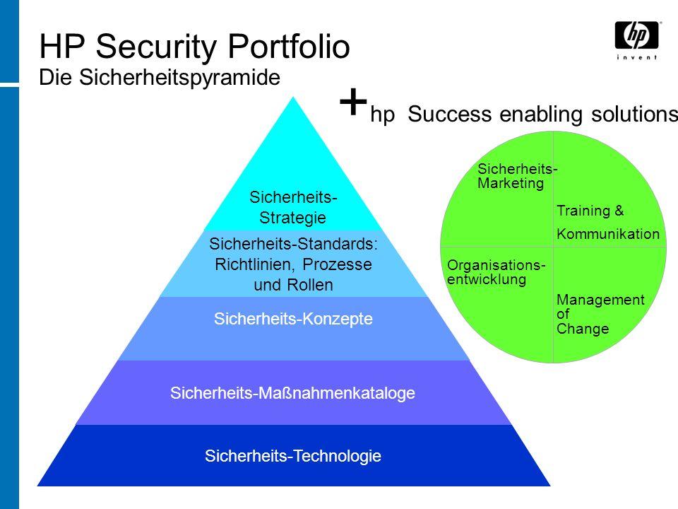 HP Security Portfolio Die Sicherheitspyramide Sicherheits- Strategie Sicherheits-Standards: Richtlinien, Prozesse und Rollen Sicherheits-Maßnahmenkataloge Sicherheits-Konzepte Sicherheits-Technologie + hp Success enabling solutions Sicherheits- Marketing Training & Kommunikation Management of Change Organisations- entwicklung