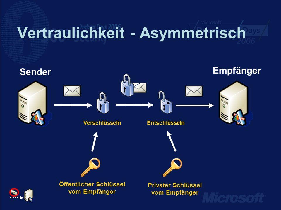 Vertraulichkeit - Asymmetrisch Empfänger Sender VerschlüsselnEntschlüsseln Öffentlicher Schlüssel vom Empfänger Privater Schlüssel vom Empfänger