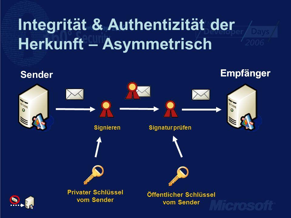 Integrität & Authentizität der Herkunft – Asymmetrisch Empfänger Privater Schlüssel vom Sender Öffentlicher Schlüssel vom Sender Empfänger Sender Sign