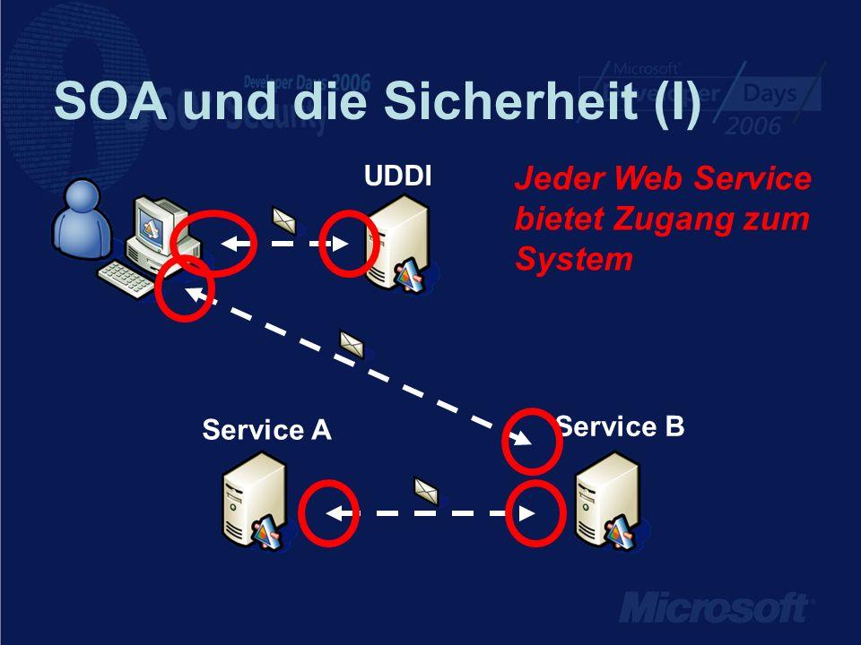 SOA und die Sicherheit (II) Dokumente werden über das (Inter-)net versendet Service B UDDI Service A