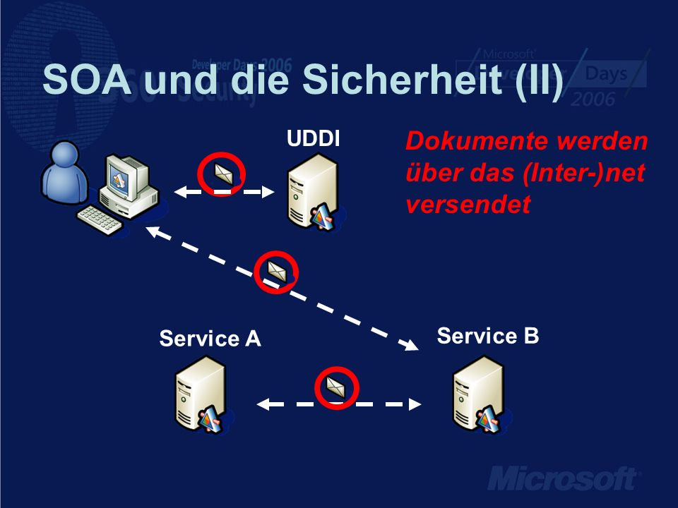 SOA und die Sicherheit (III) Services müssen als Ganzes geschützt sein Service B UDDI Service A