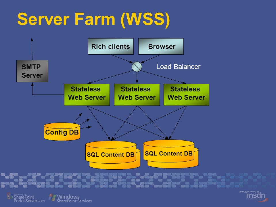 Server Farm (WSS) Stateless Web Server Rich clients Browser SQL Content DB Config DB Load Balancer SQL Content DB SMTP Server