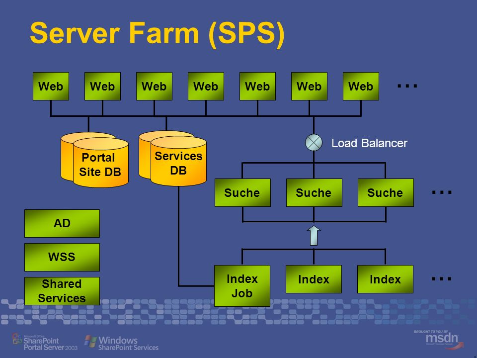 Server Farm (SPS) Web Portal Site DB Index Job Index … … Suche … Load Balancer Services DB AD WSS Shared Services